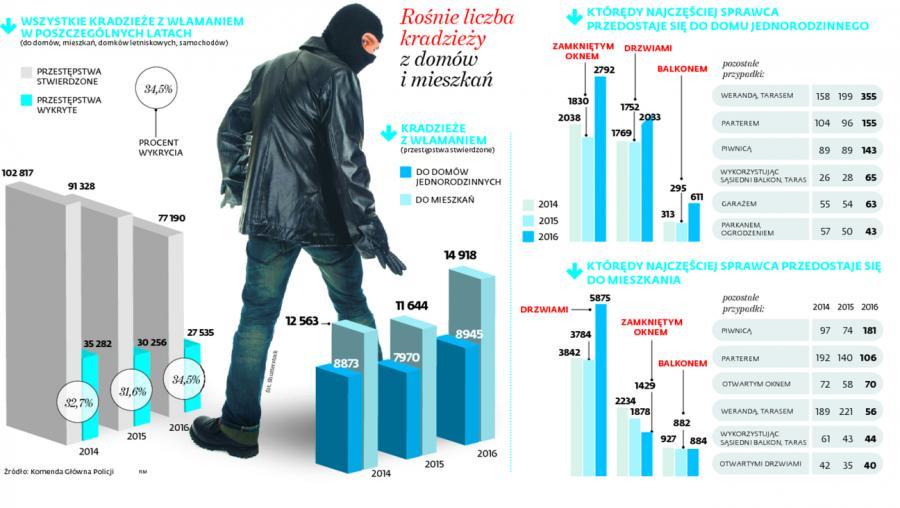 Rośnie liczba kradzieży z domów i mieszkań