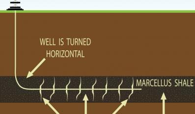 Schemat wydobywania gazu łupkowego