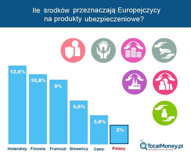 Ile środków przeznaczają Europejczycy na wydatki ubezpieczeniowe?