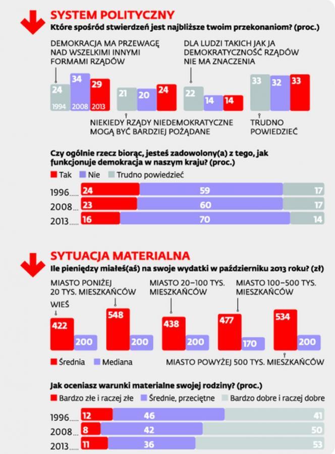 Stracone pokolenie. Młodzi Polacy nie wierzą w wolność i liberalizm