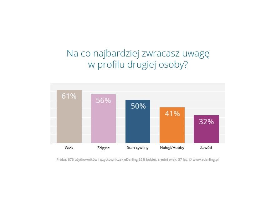 Profil randkowy online - wyniki badania