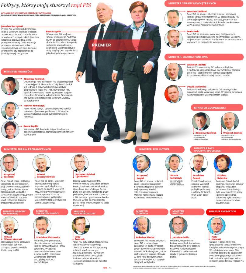 Kto będzie kim w rządzie PiS? INFOGRAFIKA