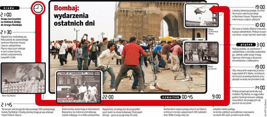 Bombaj: Wydarzenia ostatnich dni
