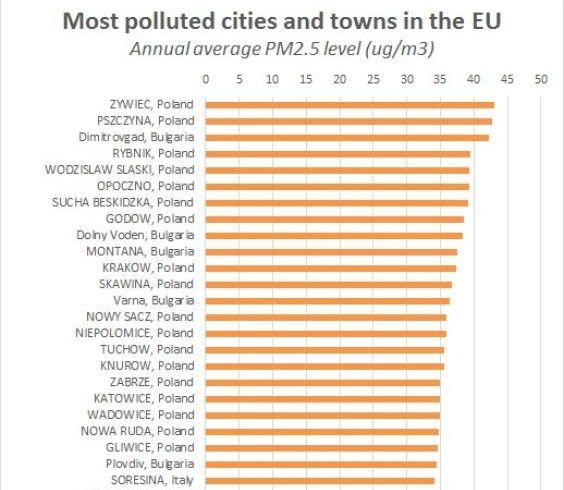 Lista najbardziej zanieczyszczonych miast w Europie